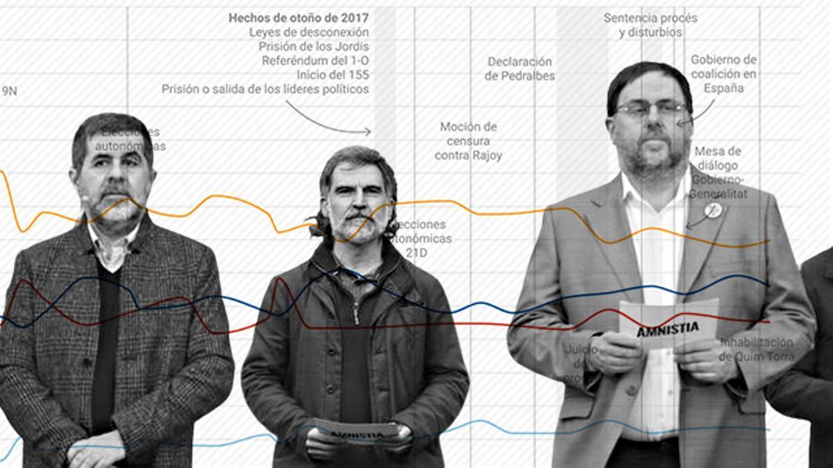 Jordi Sànchez, Jordi Cuixart y Oriol Junqueras, tres de los líderes independentistas presos