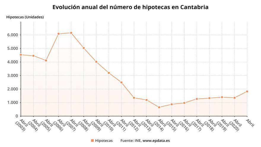 Evolución anual del número de hipotecas en Cantabria