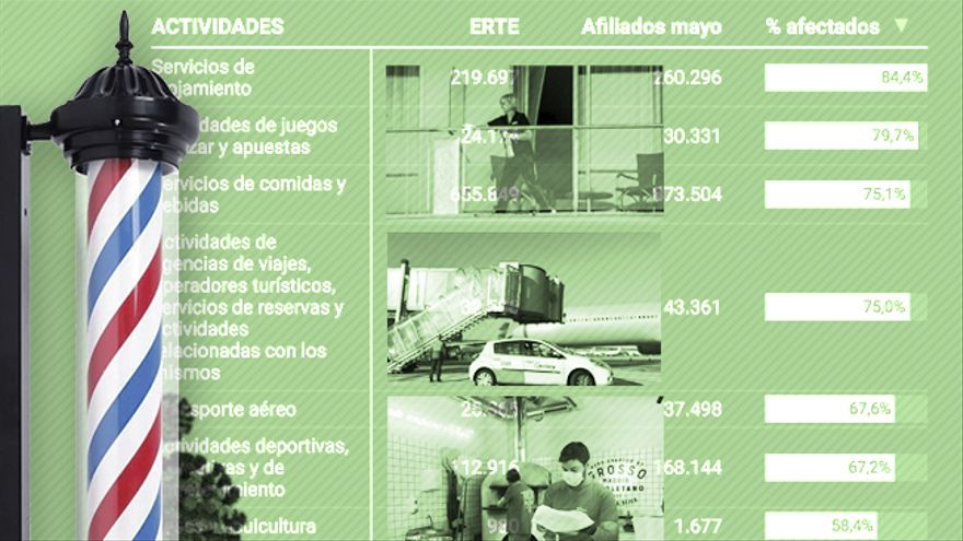 Peluquerías, industria y construcción salen de los ERTE mientras bancos y medios de comunicación los amplían