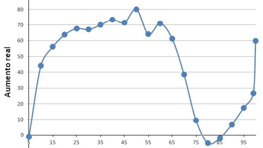 Evolución de los ingresos reales (1988 - 2008)
