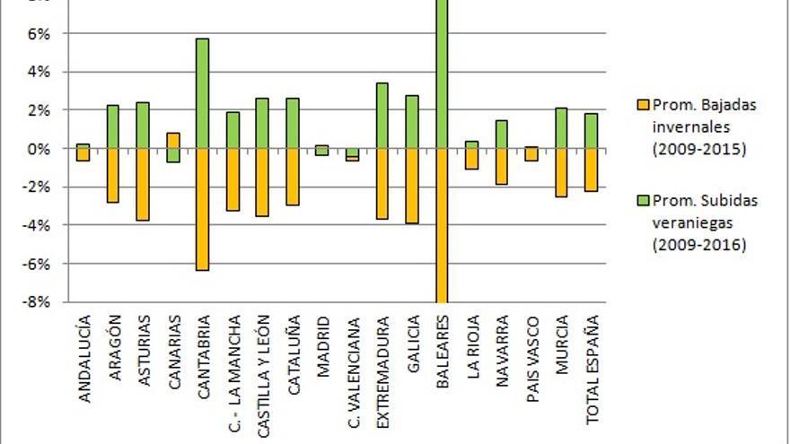 Gráfico 2. Variaciones estacionales del empleo, por comunidades.
