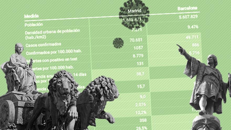 La beligerancia de Madrid frente a la prudencia de Barcelona: los dos grandes focos de la epidemia siguen en fase 0