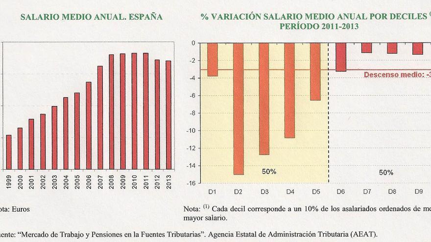 Reducción salarial 2011-2013