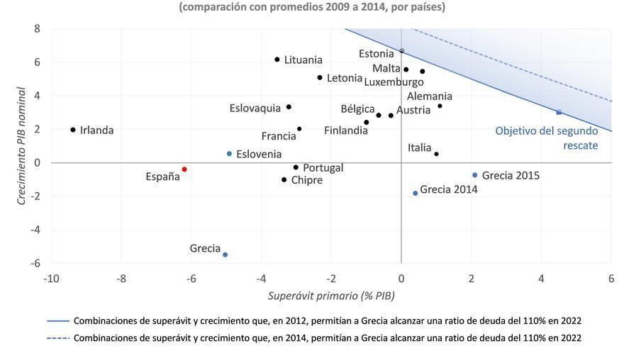 Gráfica. Objetivo del Eurogrupo para Grecia en el segundo rescate, comparación internacional