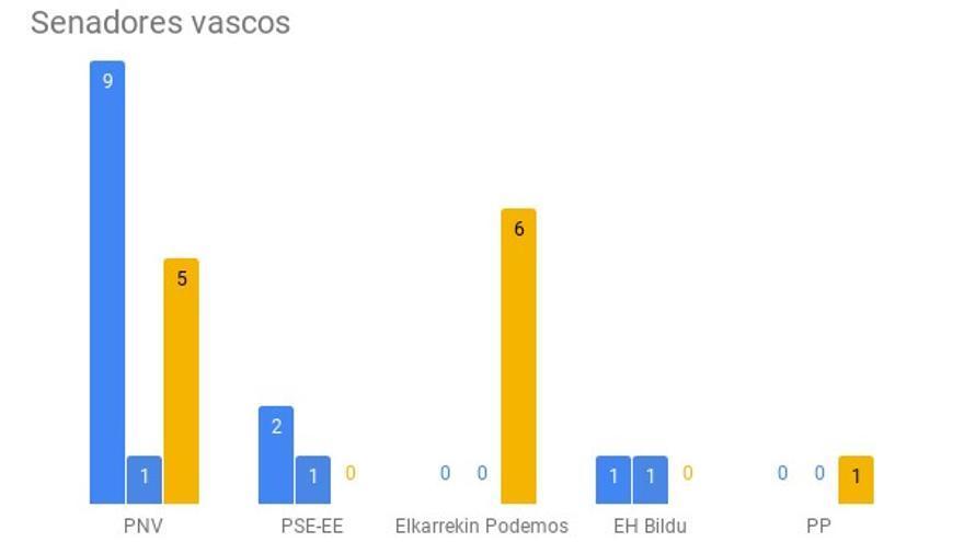 Senadores en Euskadi
