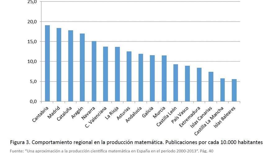 Cantabria, la primera comunidad en producción científica matemática