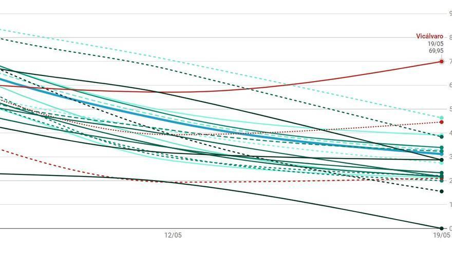 Detalle del gráfico de casos de Covid-19 detectados en Madrid durante los últimos días   SOMOS CHAMBERÍ