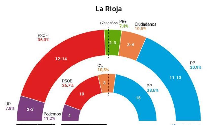 Arco La Rioja, según el CIS.