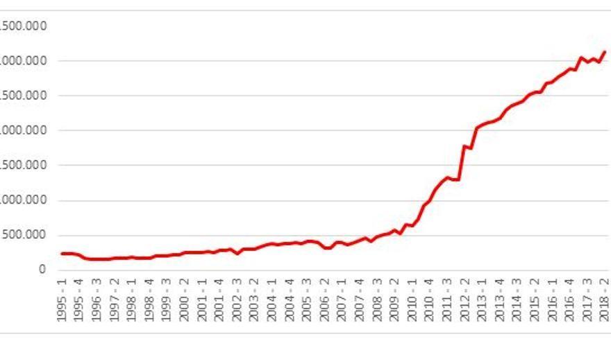 Figura 1. Deuda pública (en miles de euros), datos trimestrales. Elaboración propia en base a los datos facilitados por el ICANE.