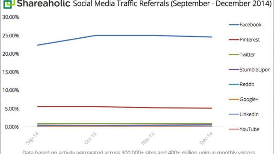 El tráfico de las principales redes sociales. Foto: Shareaholic