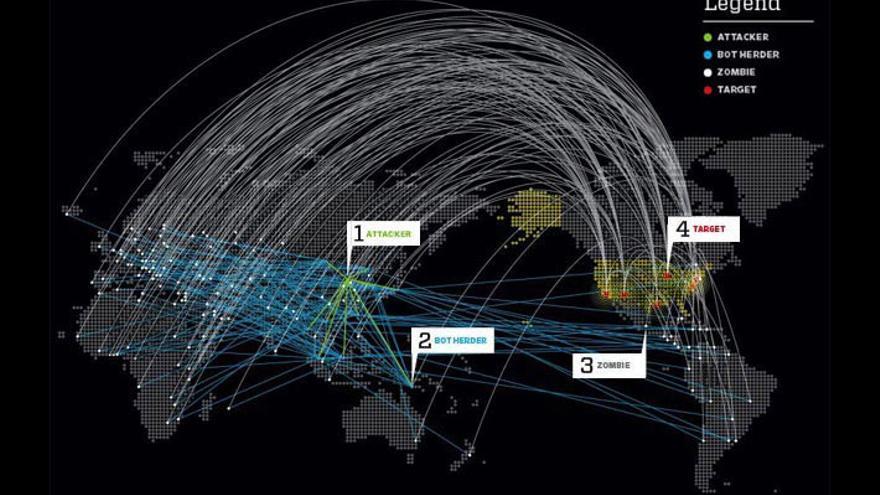 Ilustración de ataque DDoS