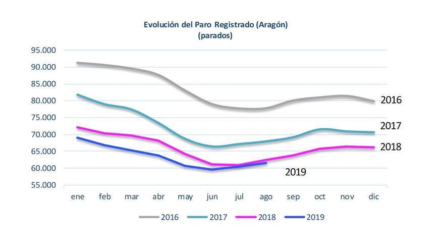 El paro se sigue reduciendo en Aragón en la comparación interanual