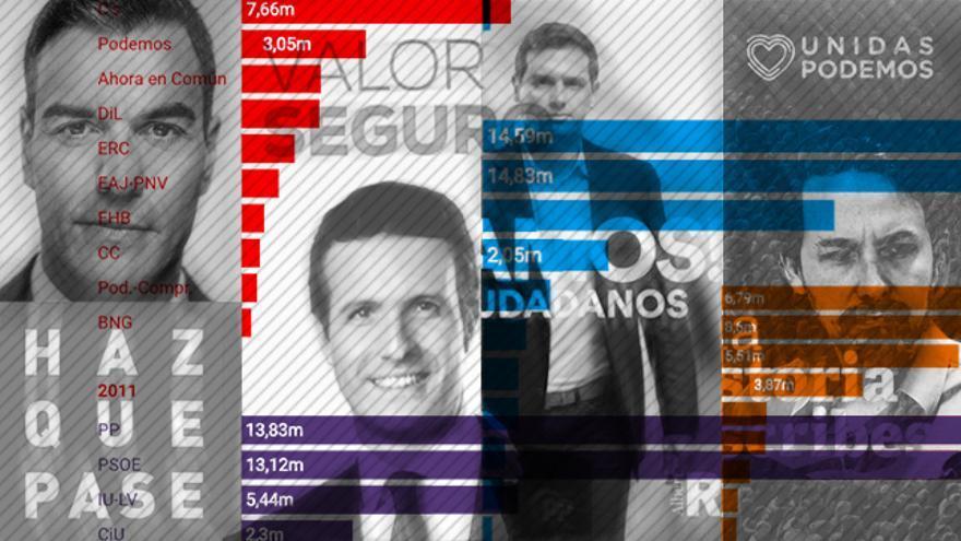 Gastos e ingresos de los partidos