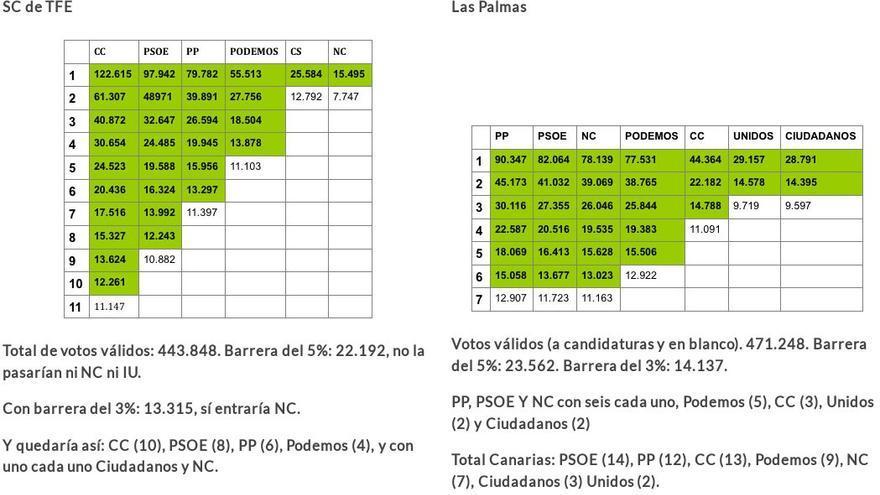DOS PROVINCIALES DE 30 Y 30.