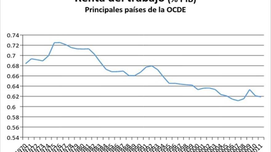 Fuente: elaboración propia a partir de datos de la OCDE