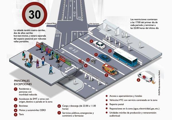 Detalle del plano de movilidad de Gran Vía para la Navidad 2017 | Ilustración: Ayuntamiento de Madrid
