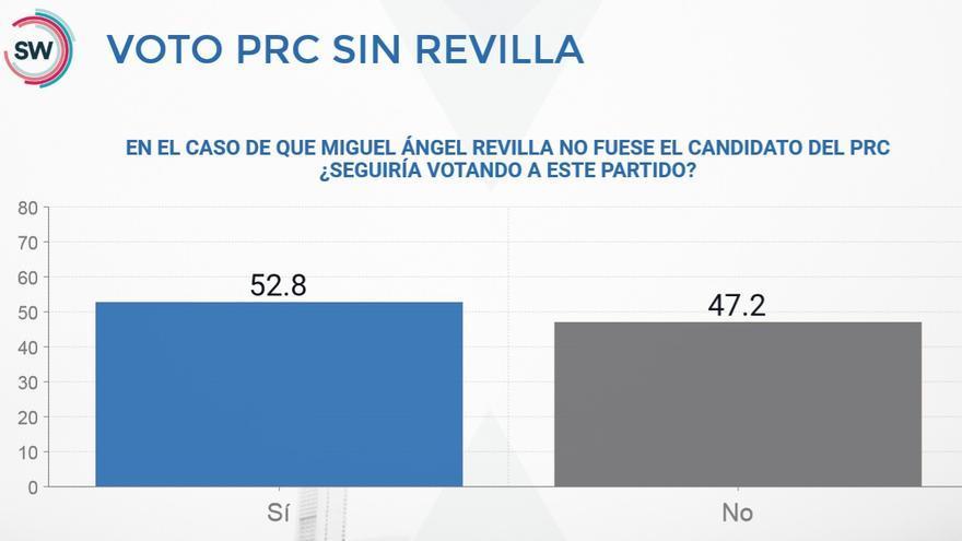 Gráfico de SW Demoscopia sobre la fidelidad del voto del PRC sin Miguel Ángel Revilla.