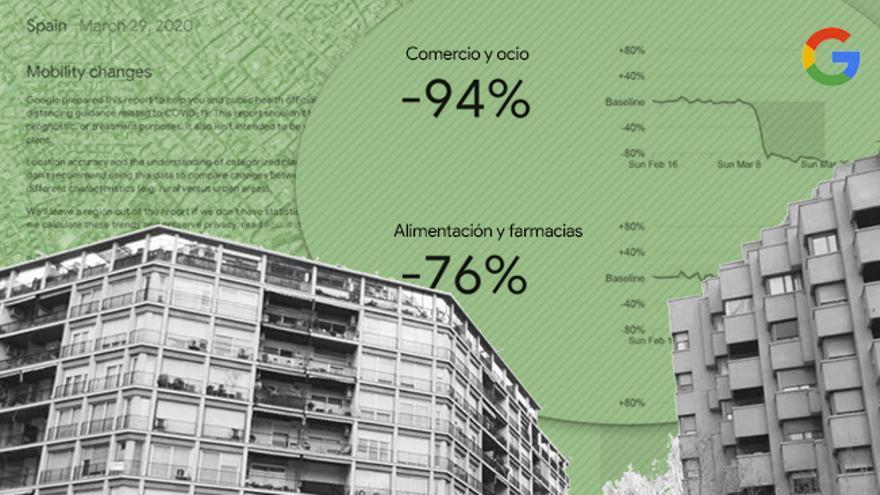 Google lanza informes diarios sobre el movimiento de población en España durante el confinamiento