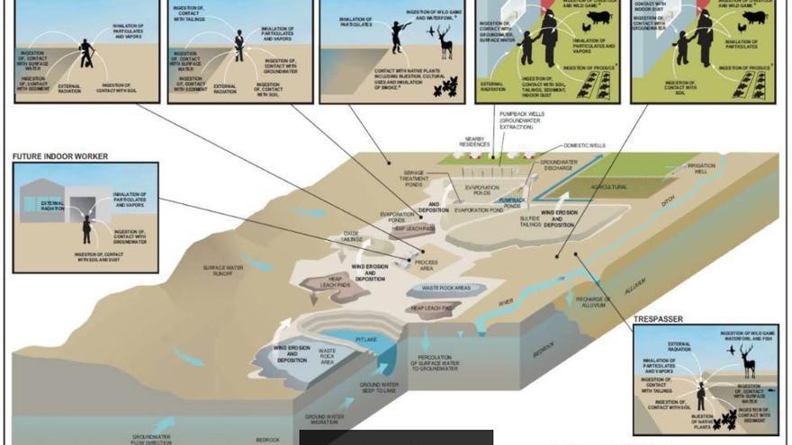 Gráfico de la EPA estadounidense sobre los impactos potenciales de la minería de tierras raras