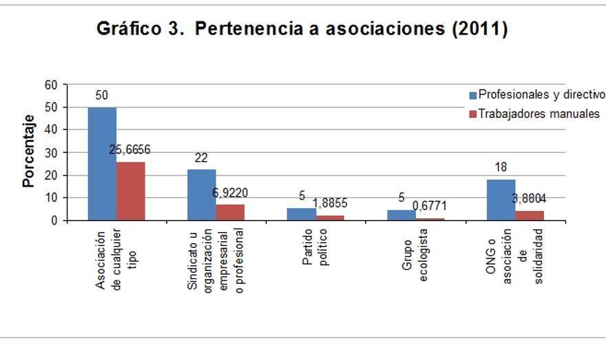 G3 Fuente: Encuesta postelectoral del Centro de Investigaciones Sociológicas, 2011.