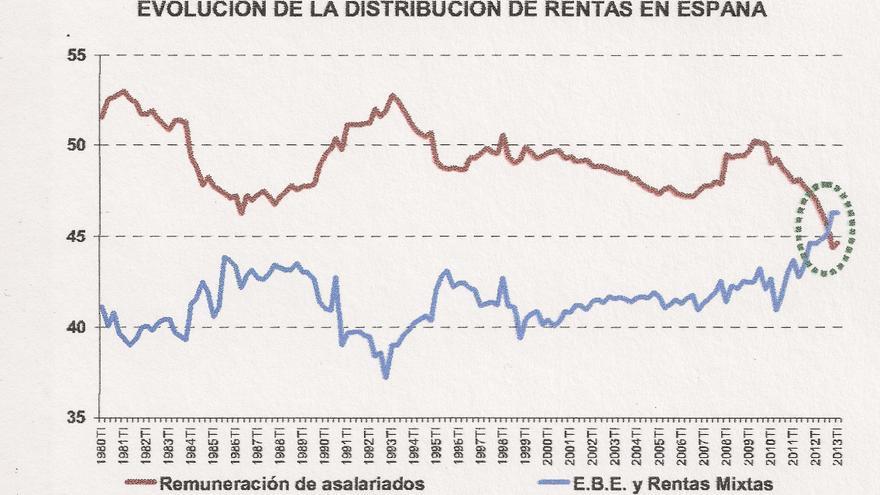 Peso relativo de sueldos y beneficios empresariales sobe el PIB