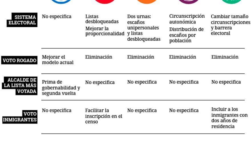 Comparativa de los programas electorales sobre el sistema electoral / Raúl Sánchez González