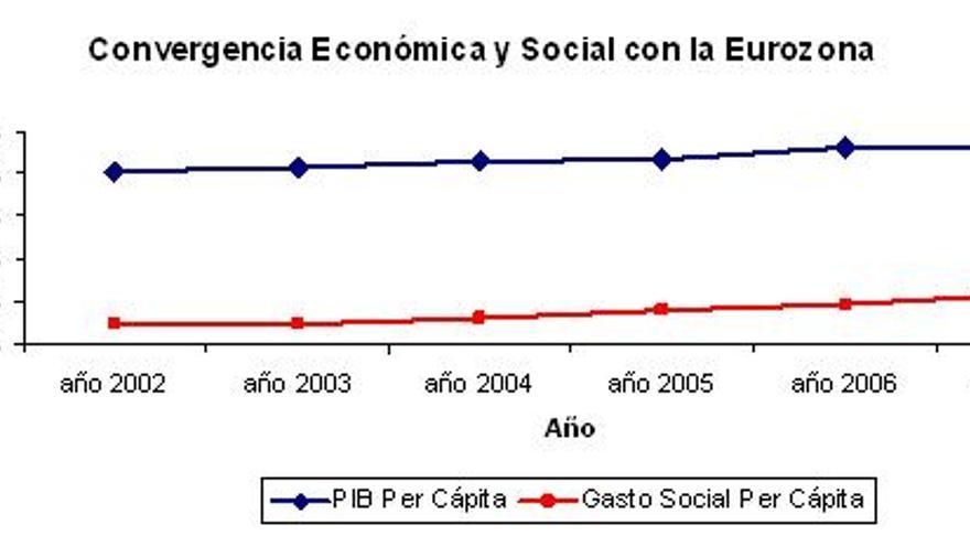 Convergencia_Económica
