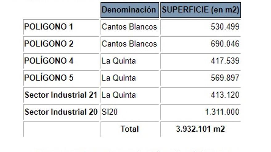 Relación de polígonos industriales en Cabanillas del Campo (Guadalajara)