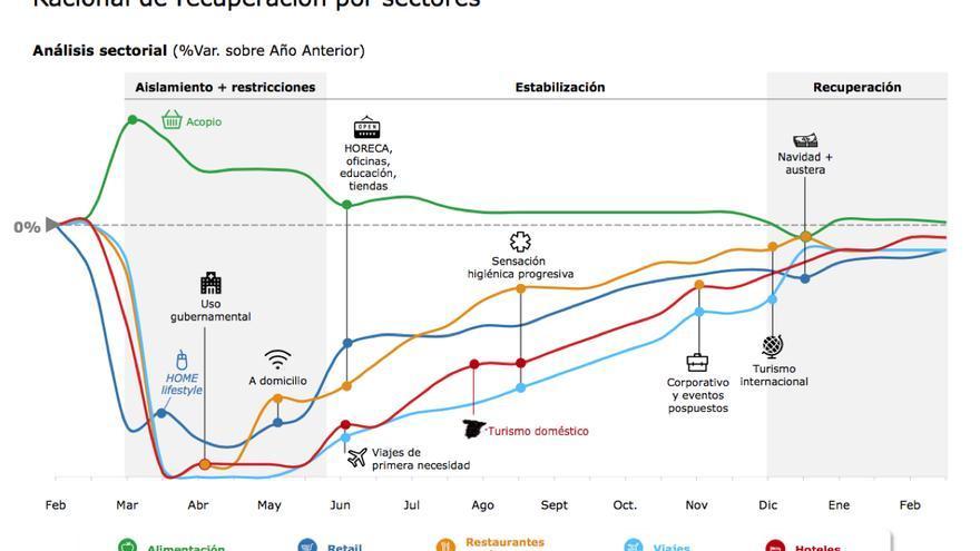 El gráfico en forma de logo de Nike que prevé Deloitte en su análisis preliminar