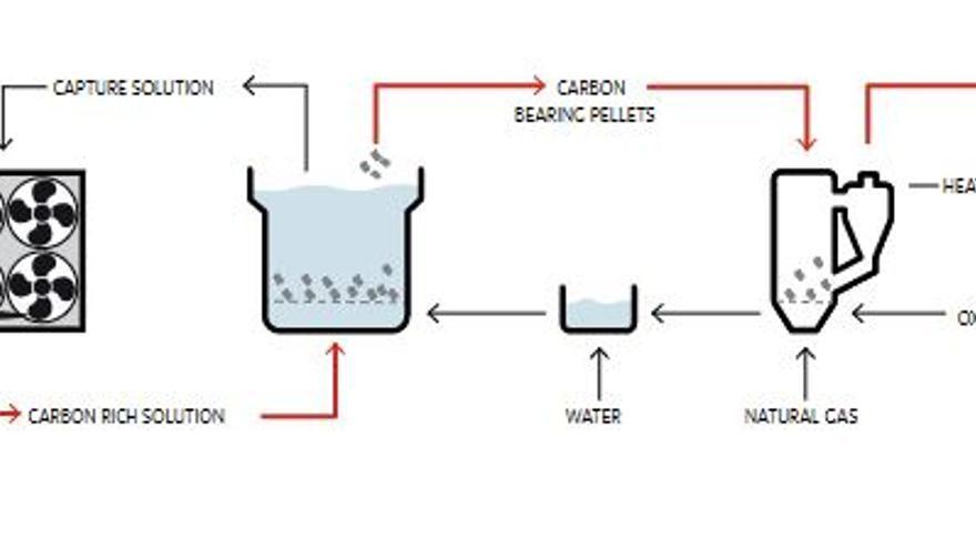 El proceso de Carbon Engineering para extraer CO2 de la atmósfera