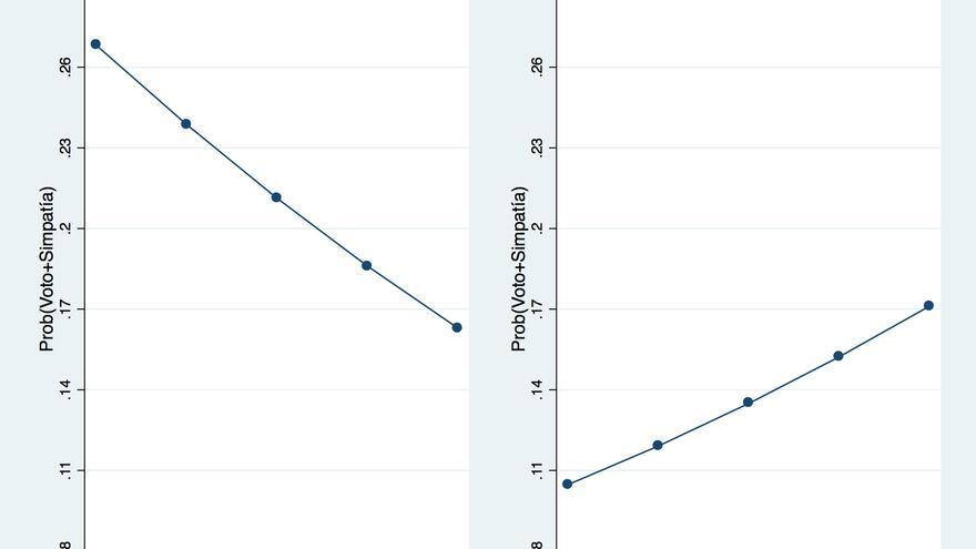 Probabilidad de voto a Podemos o confluencias según preferencias sobre organización del Estado