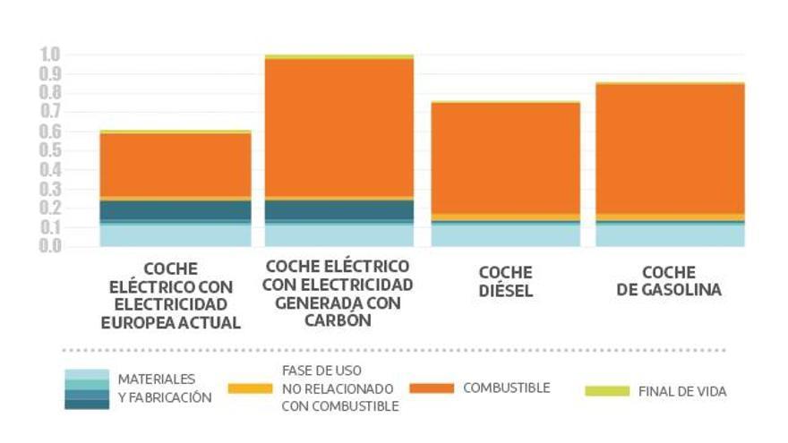 Esto es lo que contamina un coche eléctrico