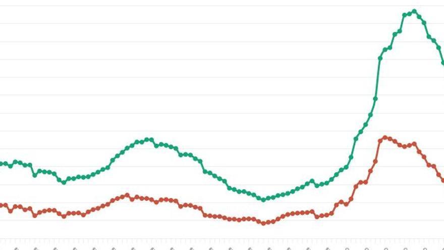 GRÁFICO | Así ha sido la rápida caída de la incidencia del coronavirus en Castilla-La Mancha
