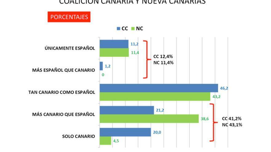 Sentimiento nacionalista entre el electorado de Coalición Canaria y Nueva Canarias