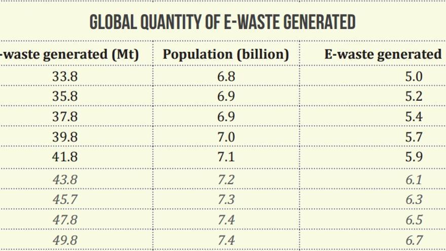 Datos de los residuos electrónicos producidos en los últimos años y previsiones
