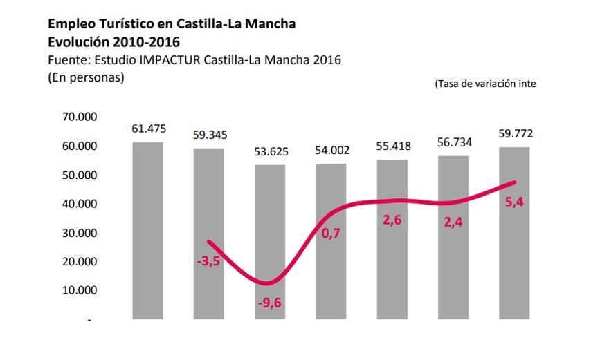 Evolución del empleo turístico en Castilla-La Mancha desde 2010