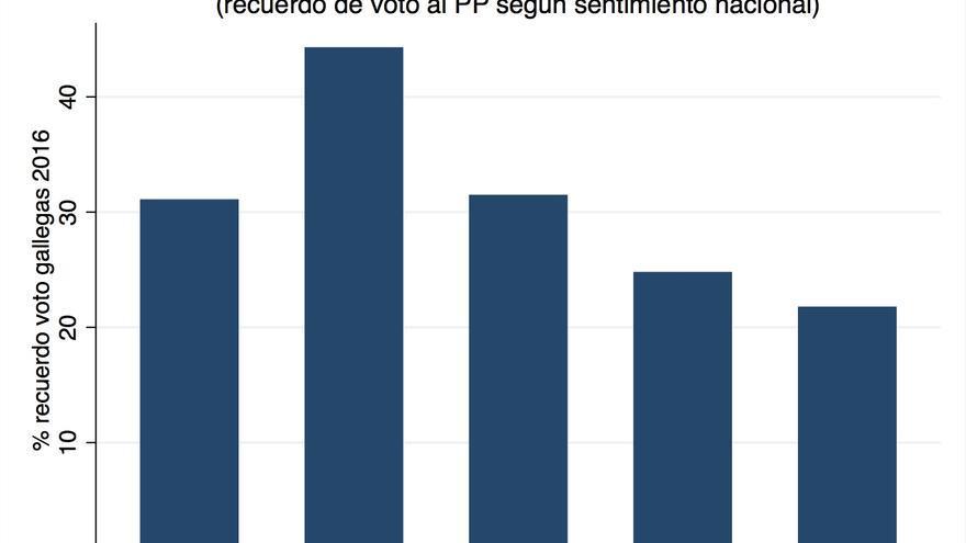 El PP gallego, transversal en lo identitario.