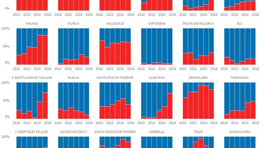 Captura de gráfico de partidos judiciales mujeres