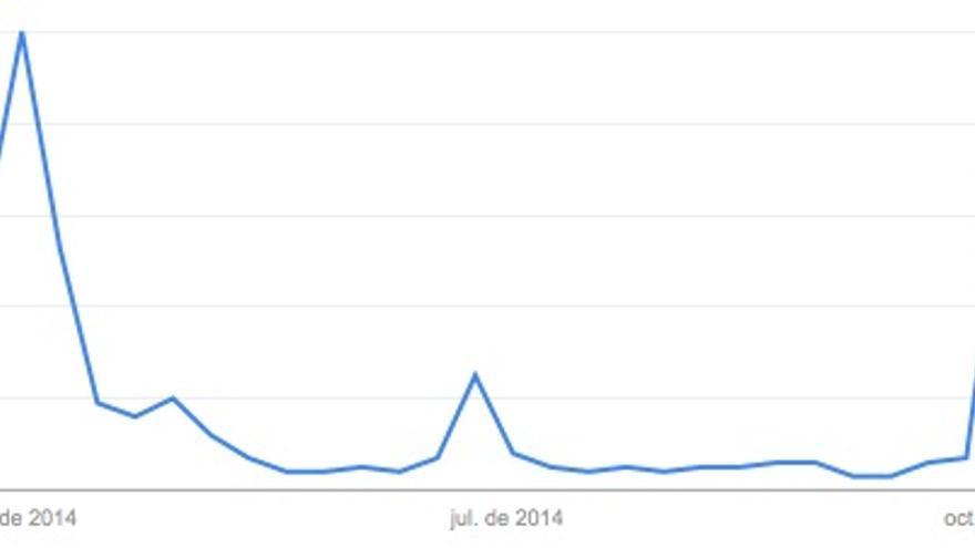 """Tendencia de búsquedas en Google con la palabra """"firechat"""""""
