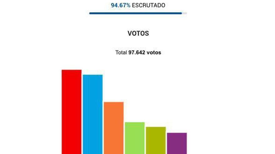Resultados electorales del 28A en Santander.