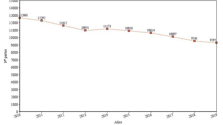 Evolución del nº de partos en Aragón entre 2010 y 2019, según los datos del Gobierno de Aragón.