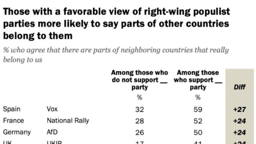 Votantes de partidos de extrema derecha europeos que apoyan la anexión de territorios vecinos