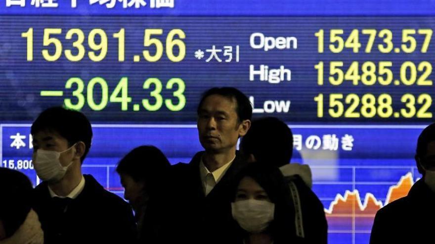 El Nikkei gana un 1,20 por ciento hasta los 15.159,92 puntos