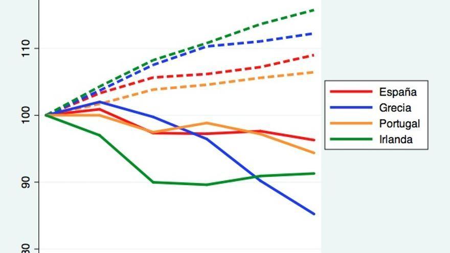 Gráfico 2. Crecimiento de acuerdo a las predicciones de la Comisión hechas dos años antes (líneas discontinuas) y crecimiento real (líneas continuas).  Año 2007=100.