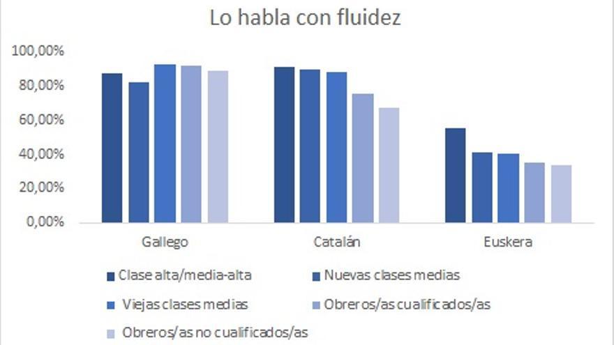 Competencia y clase social. Lo habla fluidamente. Datos del CIS (encuestas post-electorales)