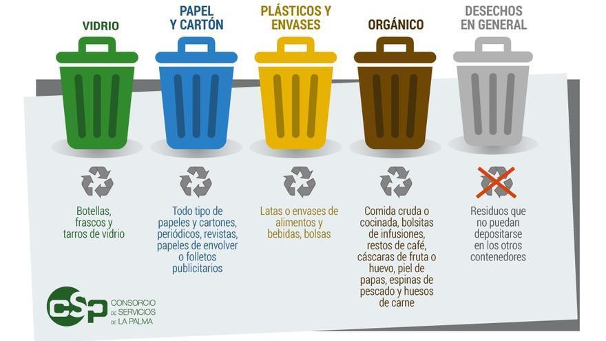Recomendaciones para la selección de residuos.