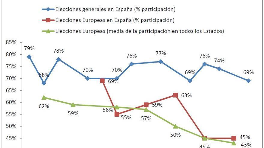 Fuente: Elaboración propia, información extraída de la página web del Ministerio del Interior– consulta de resultados electorales, y la página web del Parlamento Europeo. Cifras redondeadas a la unidad.