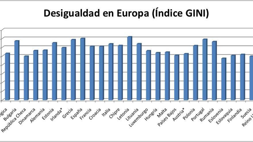 Desigualdad en Europa (índice GINI)