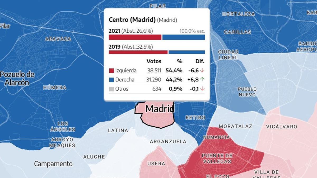 Resultados electorales en los bloques de izquierda y derecha en el distrito Centro de Madrid