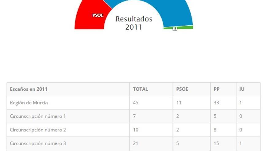 Resultados de las autonómicas en la Región de Murcia en el año 2011